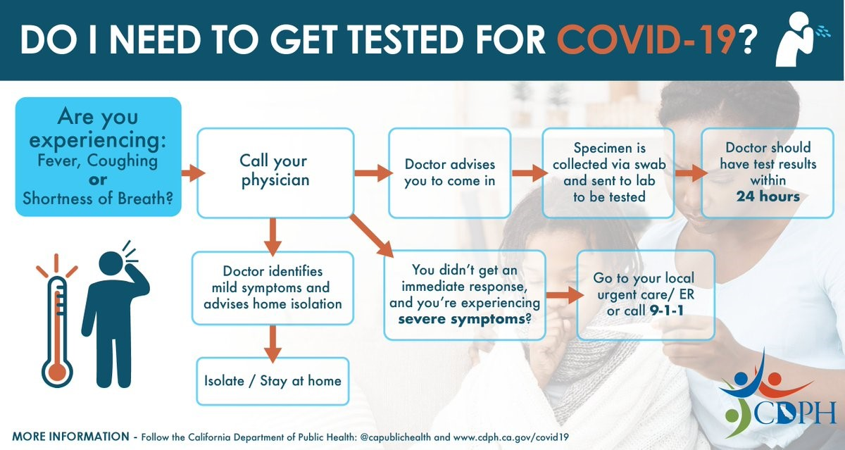 Do I Need to Get Tested for COVID-19